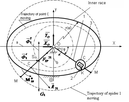 Determination of driving force of elliptic planetary vibroexciter of road machines