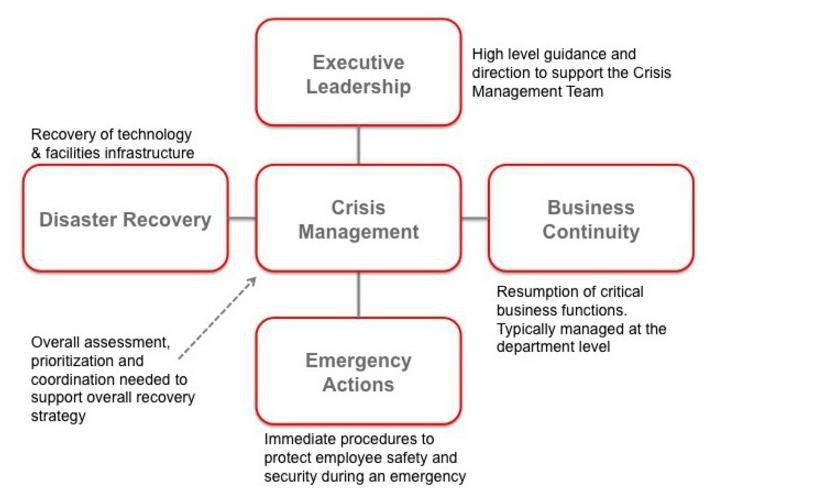 Crisis management – a novelty trend or a vital skill for an organization