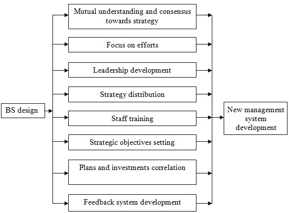 Approaches to constructions and implementation of the balanced scorecard in a company