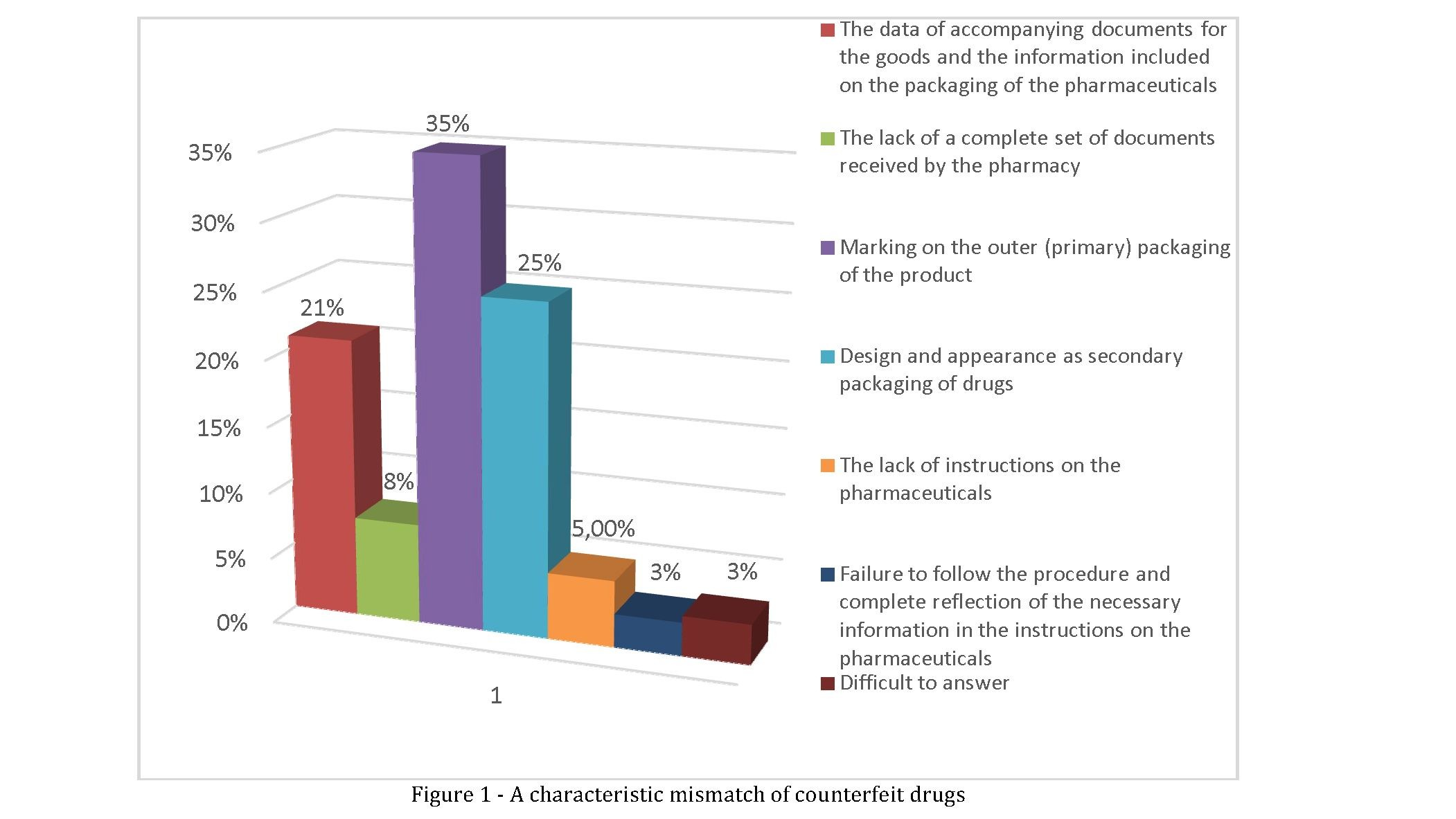 Awareness of pharmaceutical pharmacists about their role in identifying counterfeit medicines in the pharmaceutical market of the republic of Kazakhstan