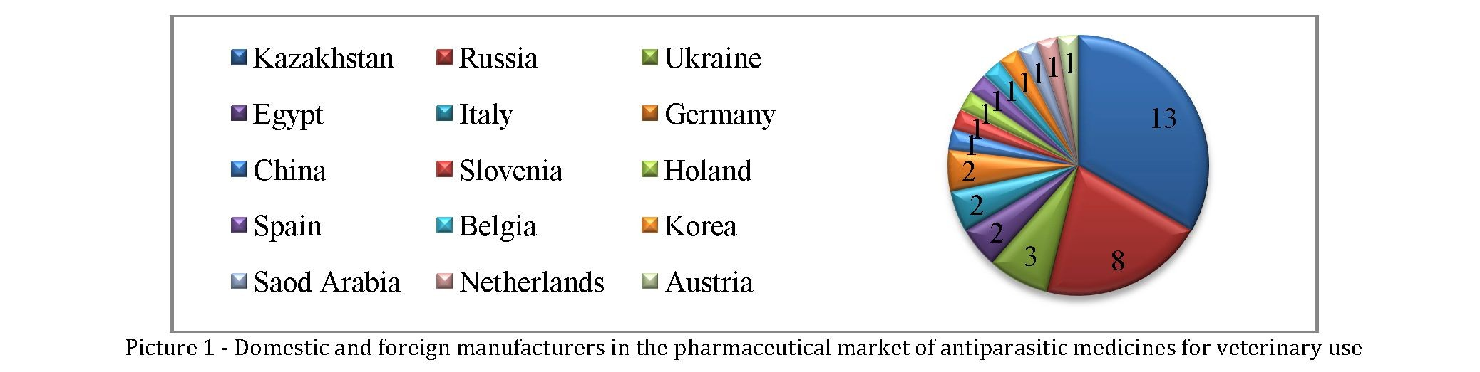 Marketing researches of pharmaceutical market in kazakhstan of antiparasitic medicines in veterinary