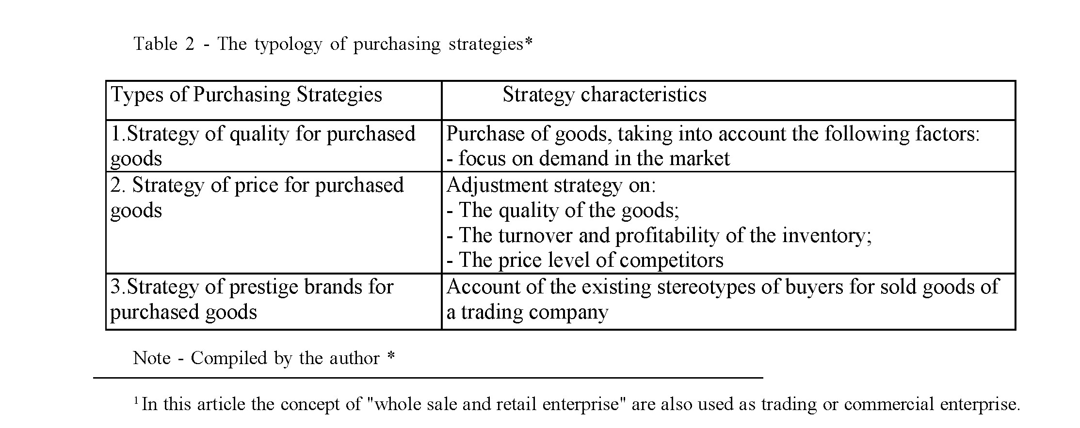 Strategic management tools used in the strategic development of wholesale and retail trade enterprise