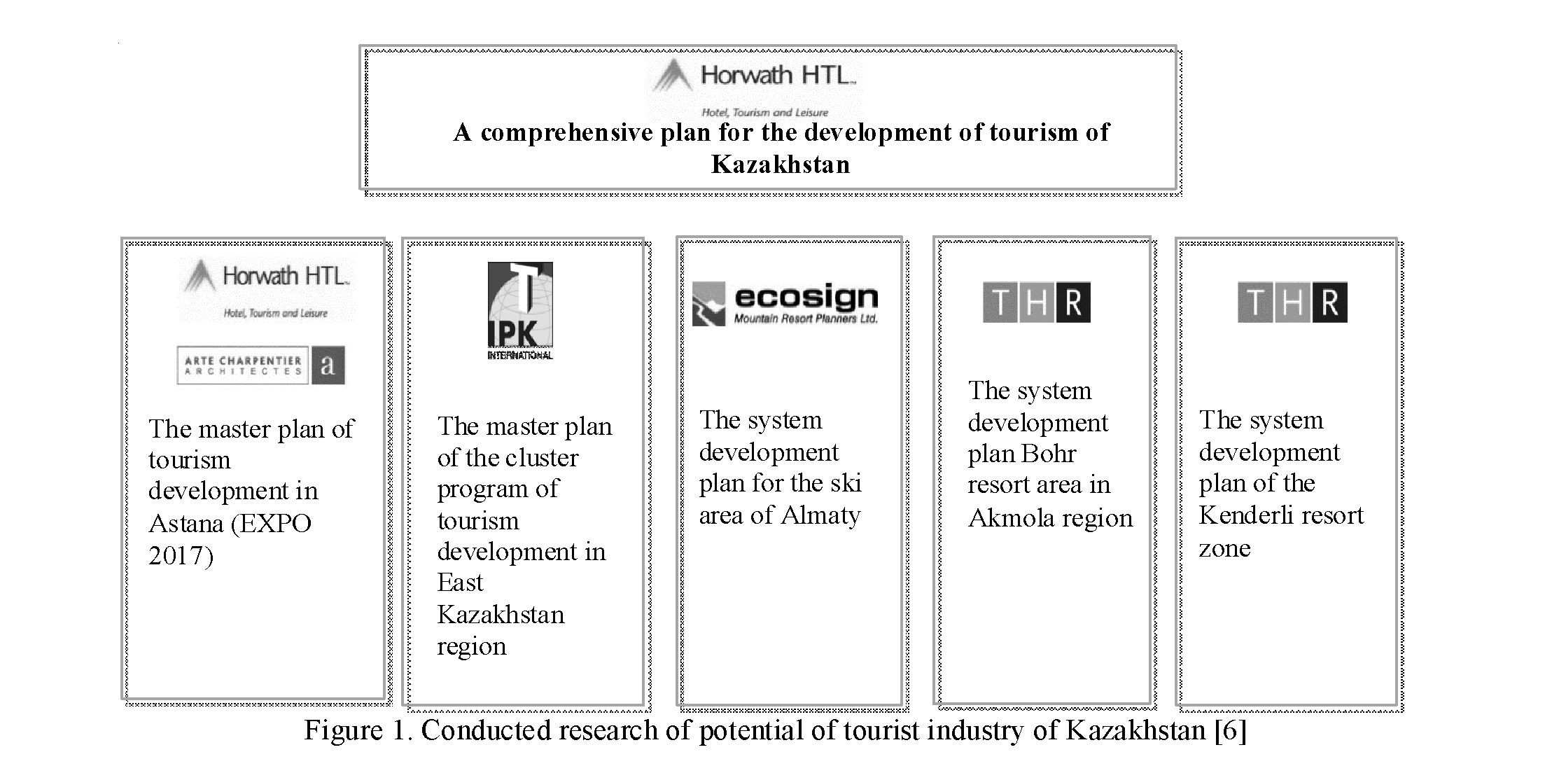 Problems of formation of tourist clusters in the republic of Kazakhstan
