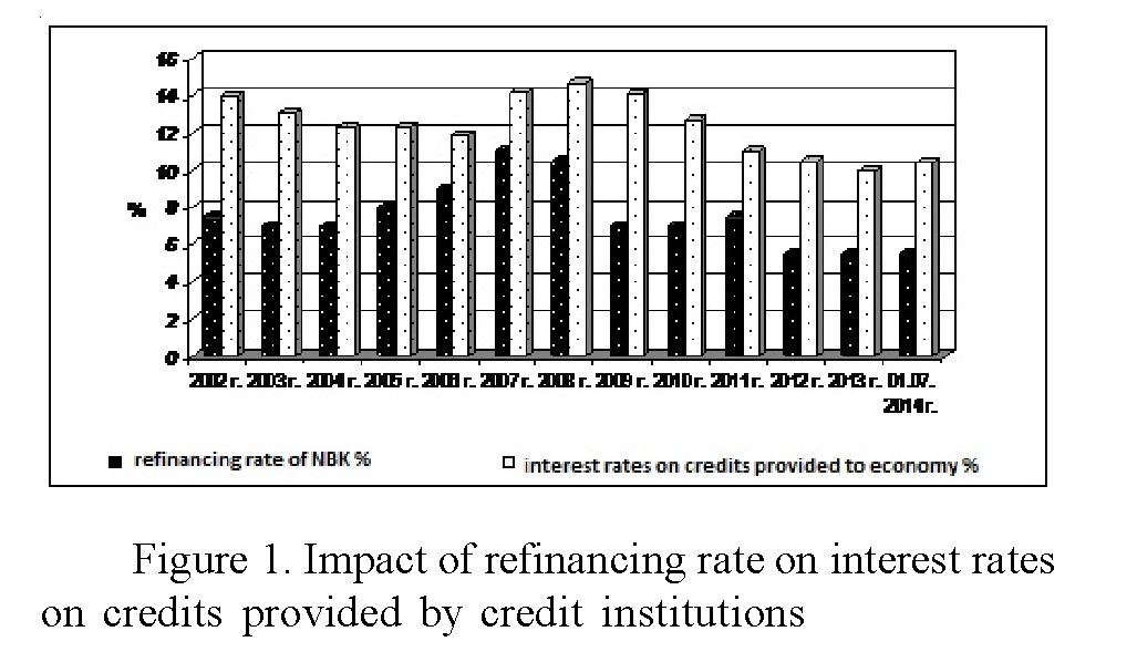 Impact of the Kazakhstan national bank monetary policy on credit institution activities