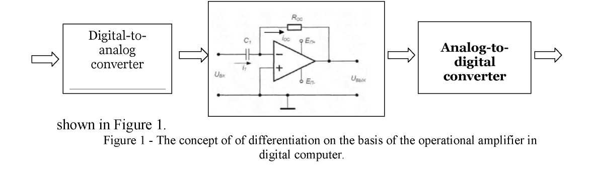 Hardware implementation of analog blocks in digital computer systems