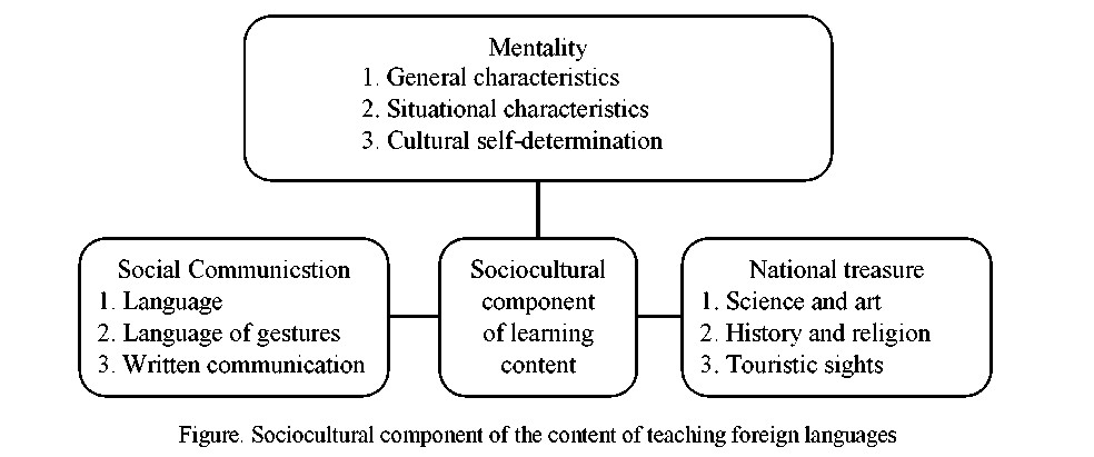 The formation of children's cultural studies as a component of modern primary language education