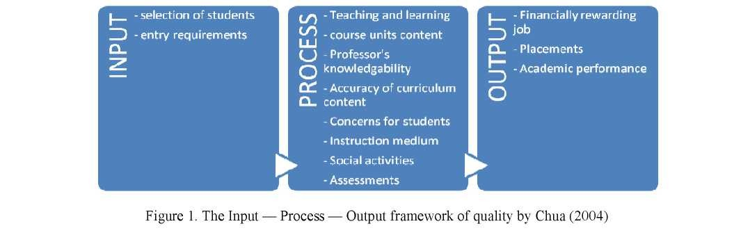 Perceptions of education quality in the context of the Bologna process in a regional university