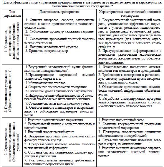 Классификация типов управления