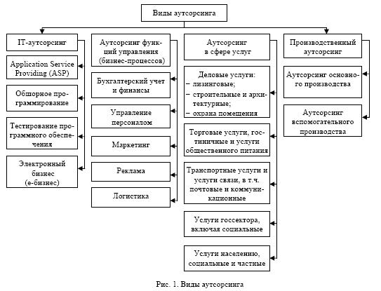 Развитие аутсорсинга и его внедрение на предприятиях Казахстана