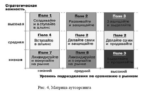 Развитие аутсорсинга и его внедрение на предприятиях Казахстана Полученная матрица состоит из девяти полей соответствующих возможным комбинациям оценок бизнеса по двум выбранным шкалам