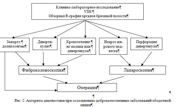 Алгоритм диагностики при