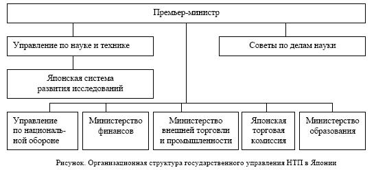 системы государственного