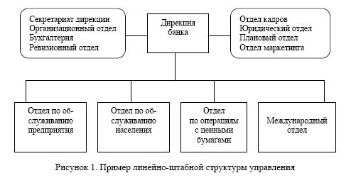линейно-штабная структуры.
