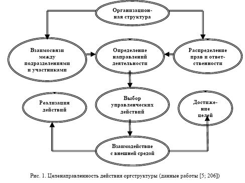 «Структура управления фирмой»