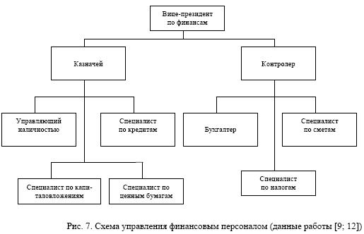 распределения обязанностей