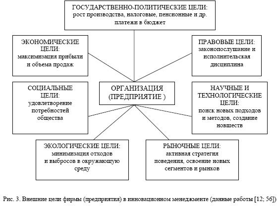 Целями инновационной