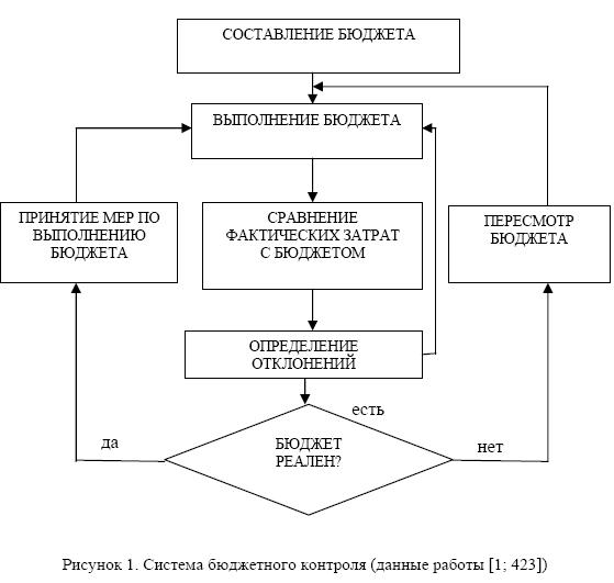Схема организации бюджетного