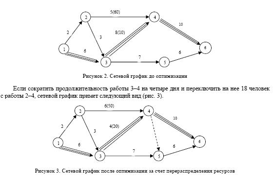 Оптимизация сетевой модели может проводиться по стоимости работ работа в армии для девушек новосибирск