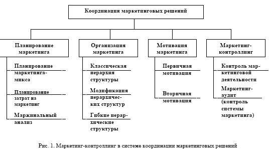 Решение задач по контроллингу задачи по экономической оценке инвестиций с решением