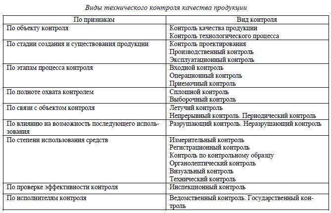 Виды технического контроля