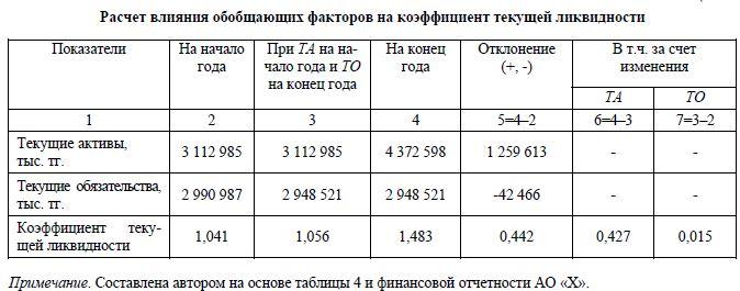 коэффициент текущей ликвидности если нет краткосрочных обязательств