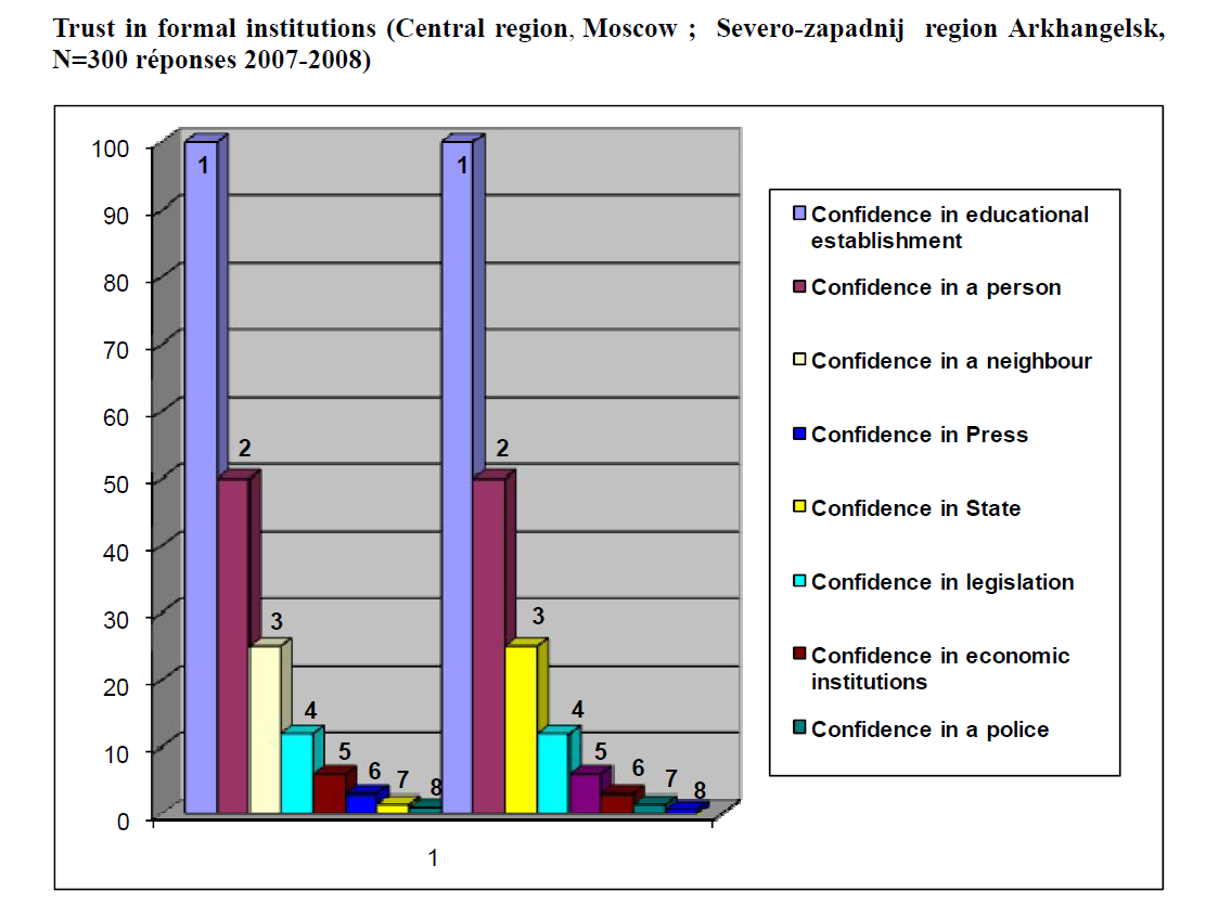 Trust in formal institutions (Central region, Moscow ; Severo-zapadnij region Arkhangelsk, N=300 réponses 2007-2008)