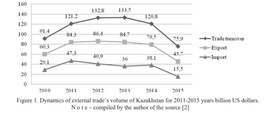Analysis of the current parameters of foreign economic activity in Kazakhstan