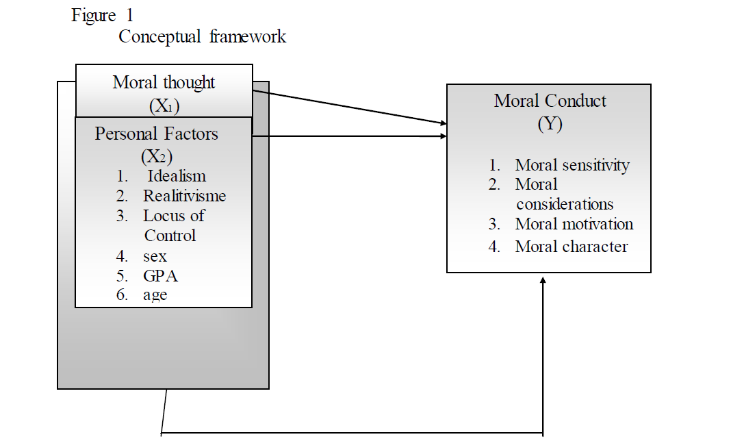 Moral rationale and student's personal factors of moral conduct