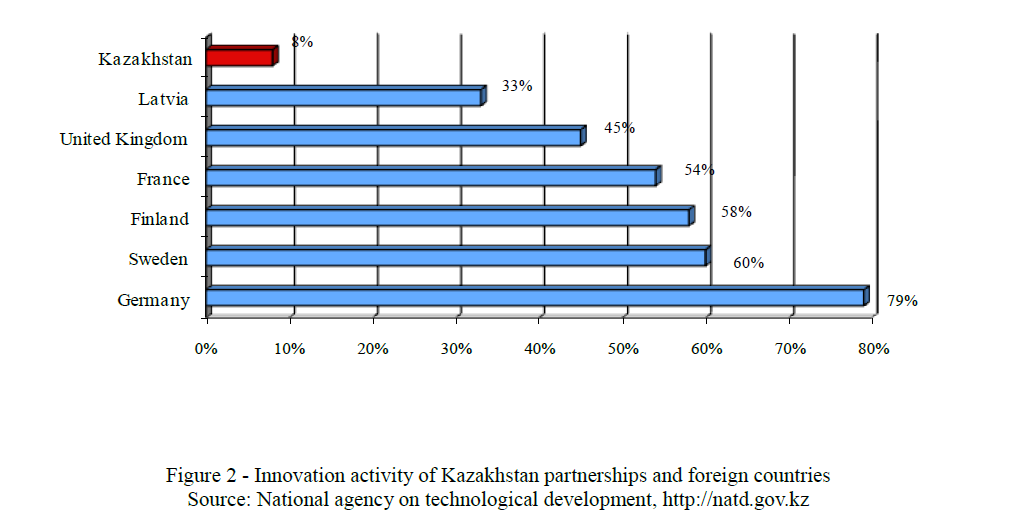 Innovation activity of Kazakhstan partnerships and foreign countries Source: National agency on technological development, http://natd.gov.kz