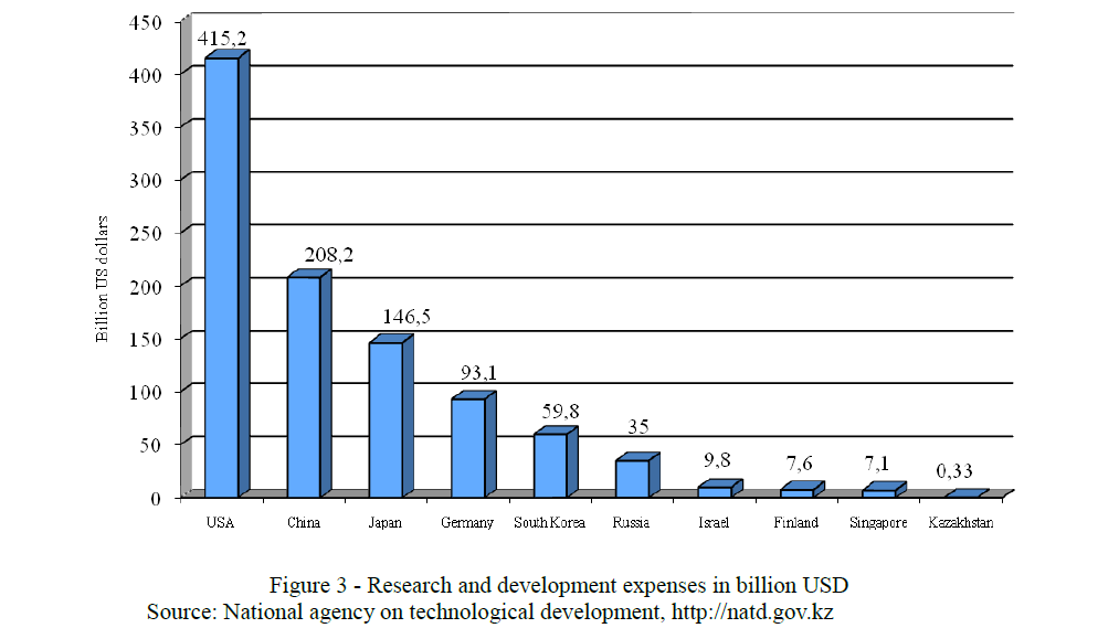 Research and development expenses in billion USD Source: National agency on technological development, http://natd.gov.kz