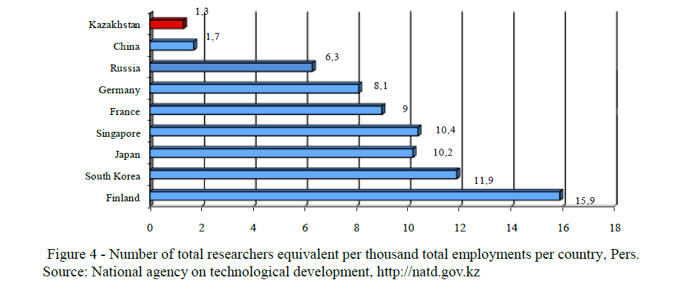 Number of total researchers equivalent per thousand total employments per country, Pers. Source: National agency on technological development, http://natd.gov.kz