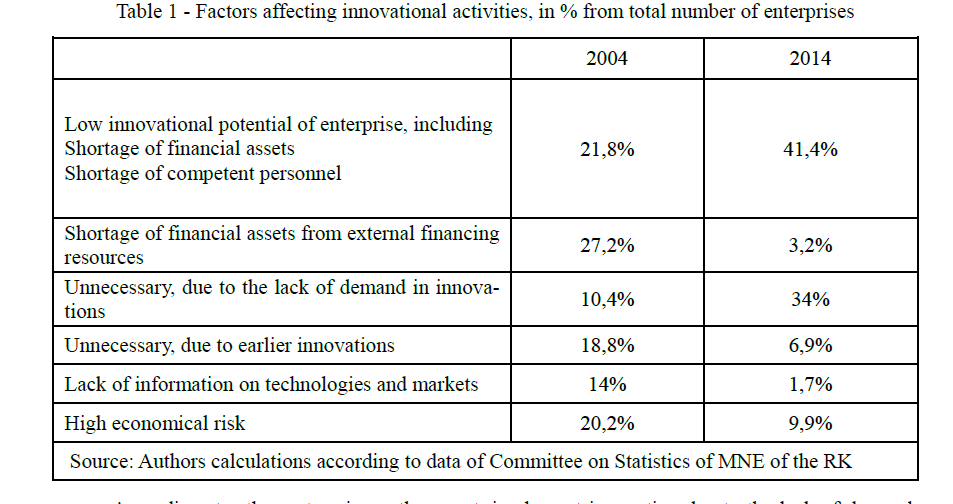 Factors affecting innovational activities, in % from total number of enterprises
