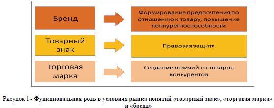 компании, концепция формирования торгвой марки людям