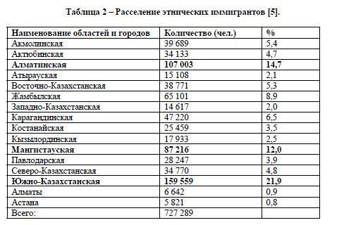 Основные тенденции миграционных процессов в Казахстане на современном этапе