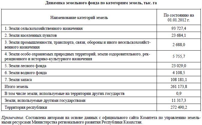Ставки налога на транспорт в казахстане 2012г спорт прогноз сервис