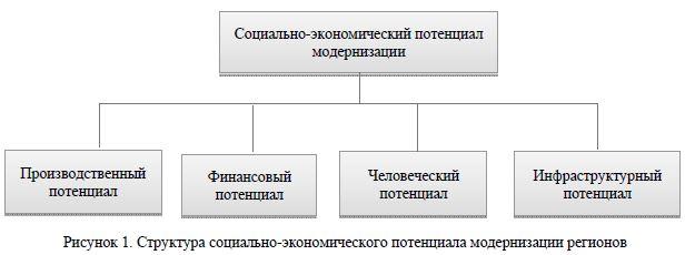 модернизации регионов