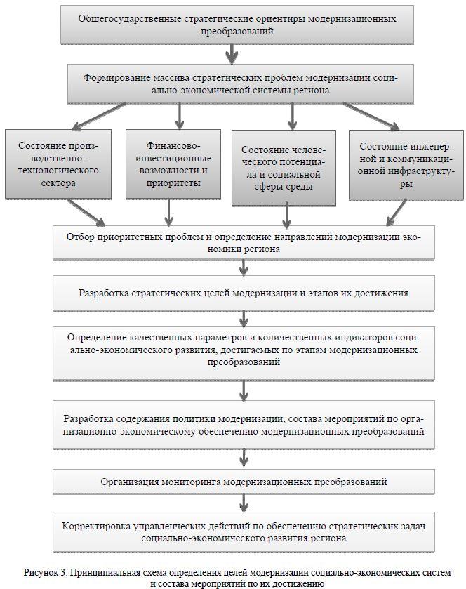 Государственной программы рк развитие экономики