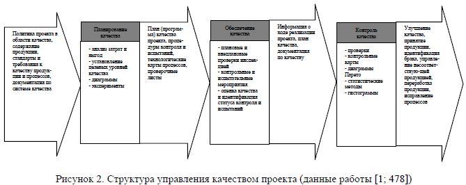 Структура управления качеством