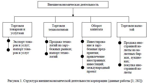 Структура внешнеэкономической