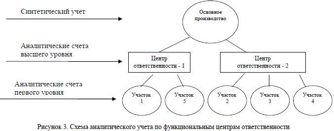 Схема аналитического учета по