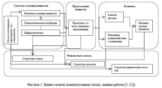 Концептуальная схема для