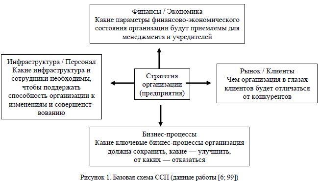 Базовая схема ССП