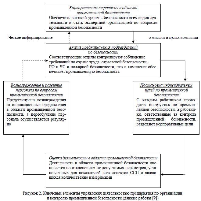 Ключевые элементы управления