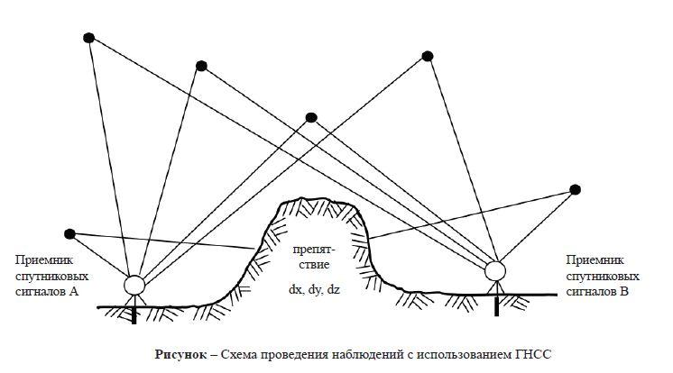 геодезических работ,