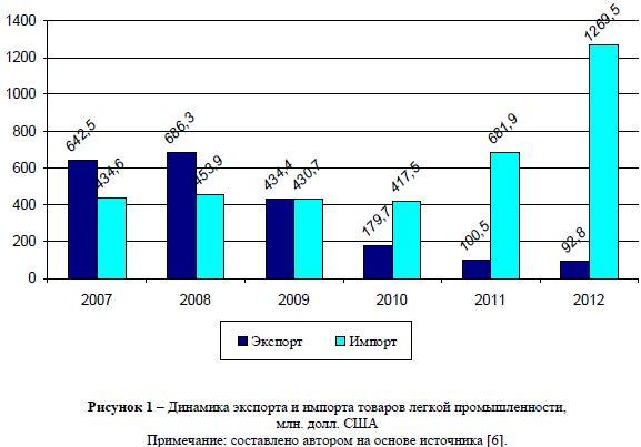 Легкая промышленность Казахстана проблема импортозамещения Динамика экспорта и импорта товаров легкой промышленности млн долл США