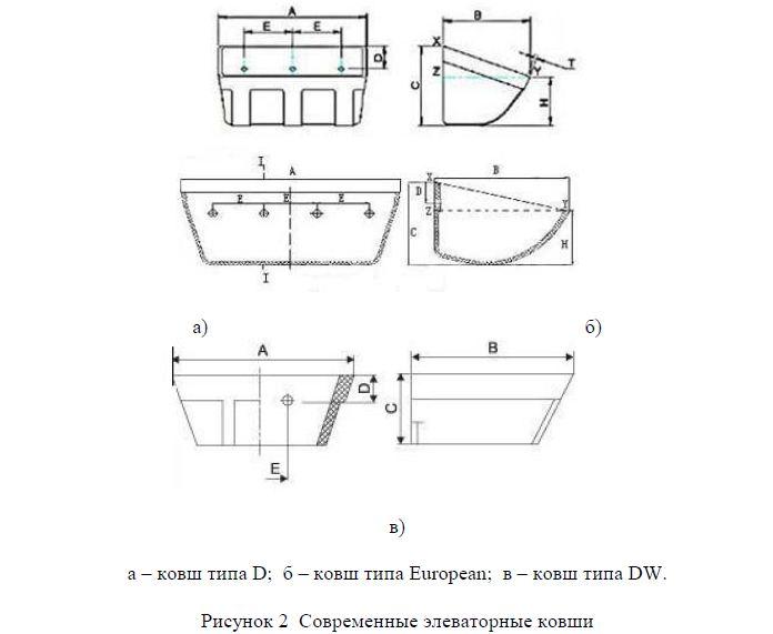 Багер элеватор описание и принцип ролики дефлекторные для ленточных конвейеров