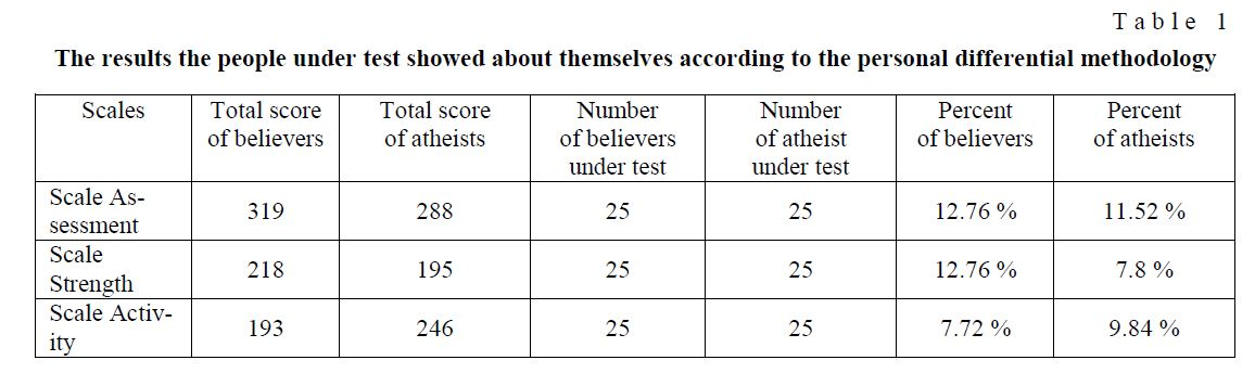 Analysis of believers' attitude to religious extremism