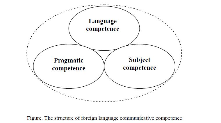 Prerequisites for the creation of foreign language communicative competence of lawyers in the system of postgraduate education