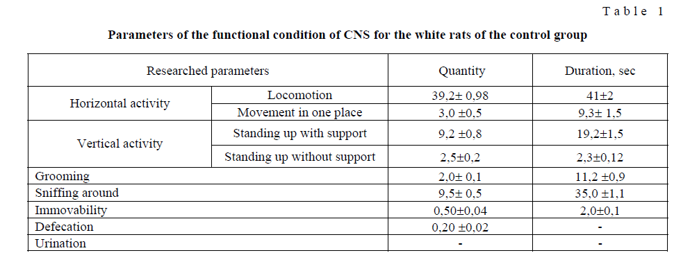 Changes of rats behavioural reactions under intoxication by ndma with the correction by the «сytafat» preparation