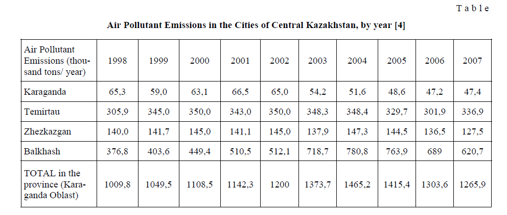 Natural and anthropogenic determinants of environmental air pollution in central Kazakhstan